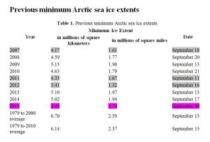 Sea ice extent Sept mins 2015 back to 2007 chart NSIDC