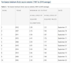 Sea ice extent Sept mins ten lowest_official NSIDC Sept 15 2015