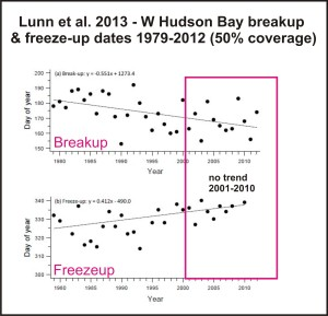 Lunn et al 2013 breakup freeze up dates marked