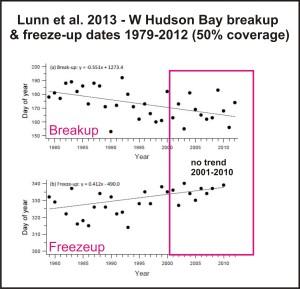 Lunn et al 2013 breakup freeze up dates marked