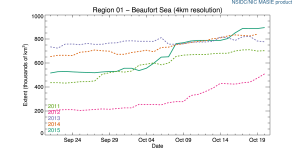 r01_Beaufort_Sea_ts_4km