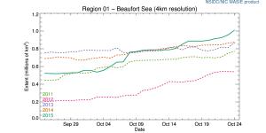r01_Beaufort_Sea_ts_4km