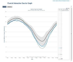 Sea ice 2015 at 20 Oct vs 2007_2012_NSIDC interact