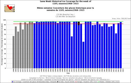 Beaufort Sea same week 5 Nov 1968_2015_CIS a