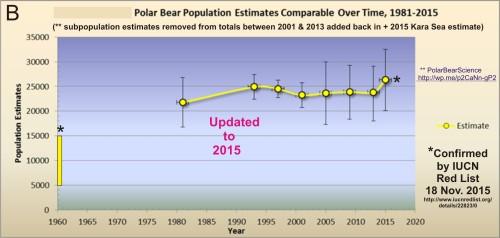 Crockford OFFICIAL polar bear numbers to 2015_IUCN concurrs Nov 18
