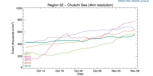 r02_Chukchi_Sea_ts_4km