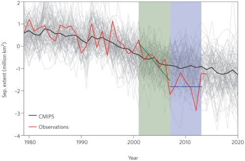 Swart et al 2015 sea ice pause Fig 1