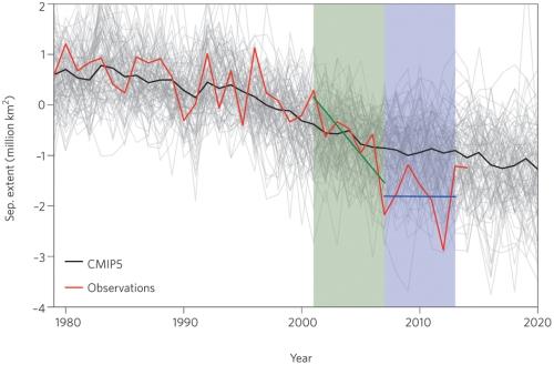 Swart et al 2015 sea ice pause Fig 1