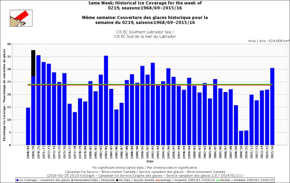 Davis Strait S Labrador same week 19 Feb 1969-2016