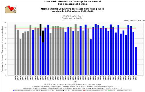 Beaufort Sea same week 4 June 1968-2016