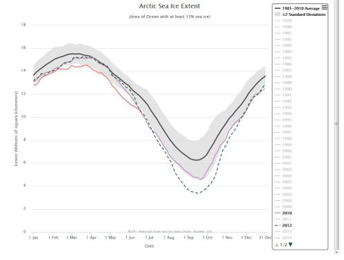 Sea ice at 20 June_2016 vs 2012 and 2010_NSIDC interactive