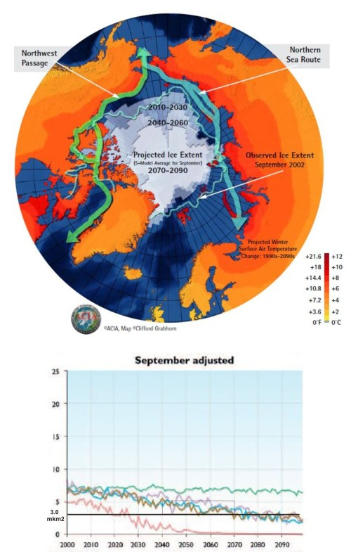 acia-2004-sea-ice-projections-vs-2002-and-acia-2004-fig-6-8
