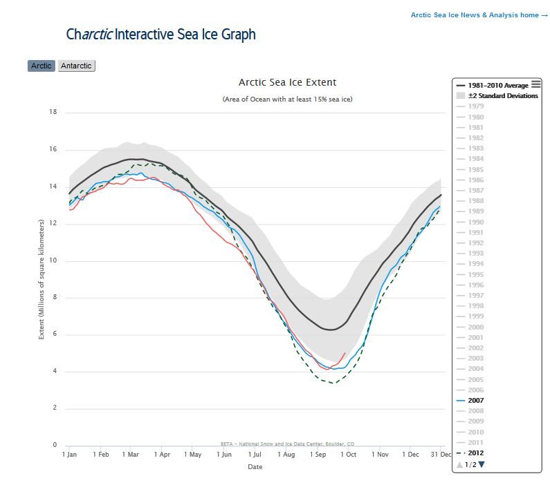 sea-ice-at-28-sept_2016_vs-2007_2012_5-point-0_nsidc-interactive