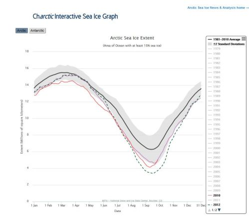 sea-ice-at-28-sept_2016_vs-2010_2012_5-point-0_nsidc-interactive