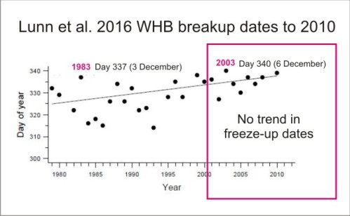 lunn-et-al-2016-whb-freezeup-dates-marked