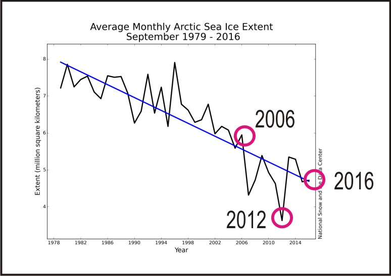 sea-ice-sept-averages-graph-only-marked-for-2006-up