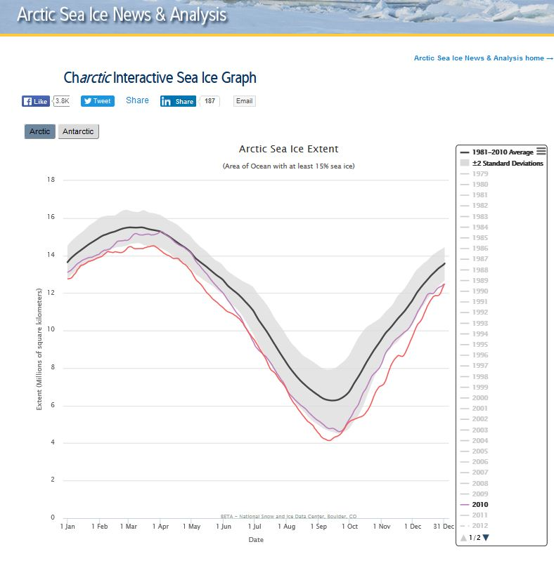 sea-ice-at-31-dec-2016_vs-2010_nsidc-interactive