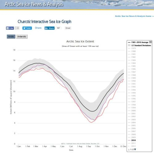 sea-ice-at-31-dec-2016_vs-2010_nsidc-interactive