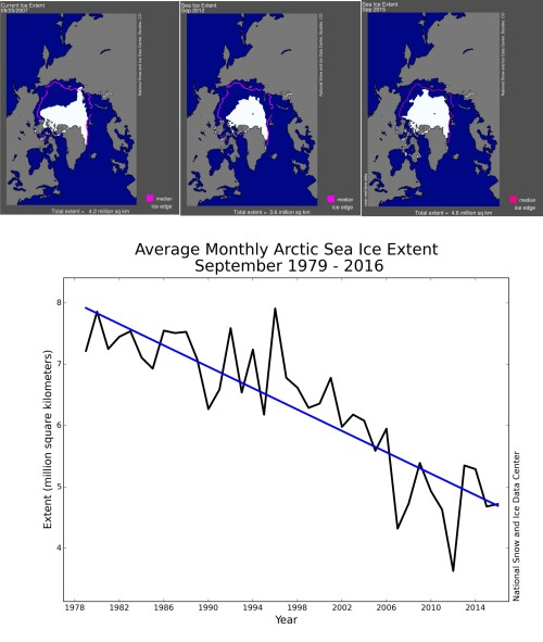 Fig 4 Sea ice Sept 2007_2012_2015_graph NSIDC
