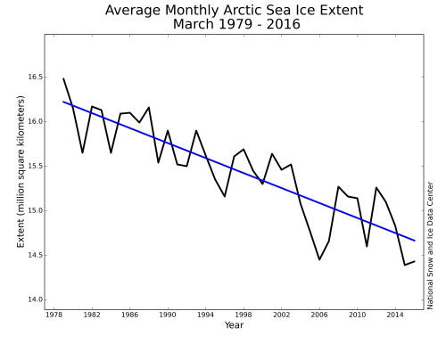 March average extent graph 1979-2016_NSIDC