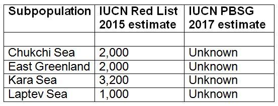 2015 IUCN Red List estimates vs IUCN PBSG 2017