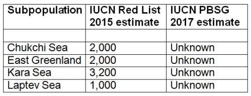 2015 IUCN Red List estimates vs IUCN PBSG 2017