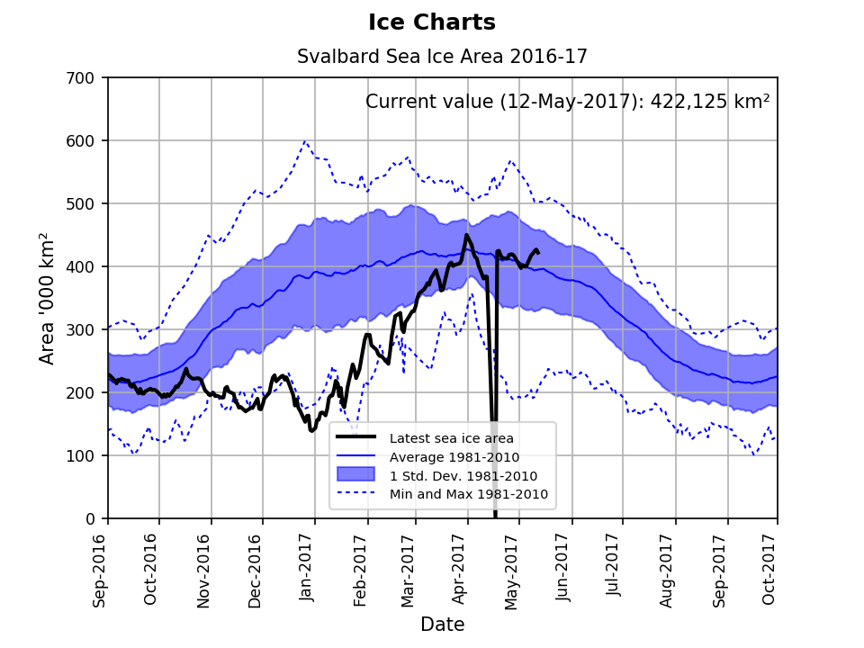 Svalbard ice extent 2017 May 12 graph_NIS
