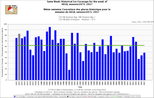 Hudson Bay NW same week_ ice coverage 18 June 1971-2017