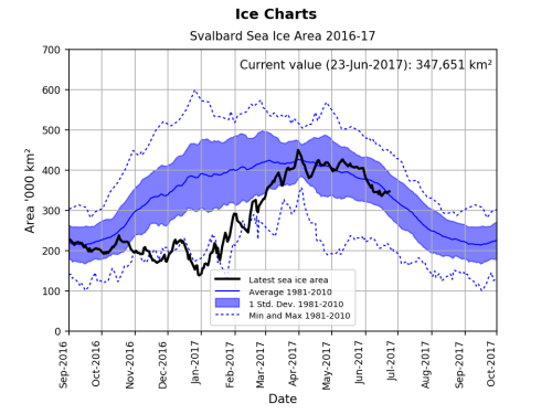 Svalbard ice extent 2017 June 23 graph_NIS