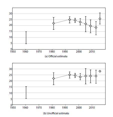 Fig 1 adjusted population numbers