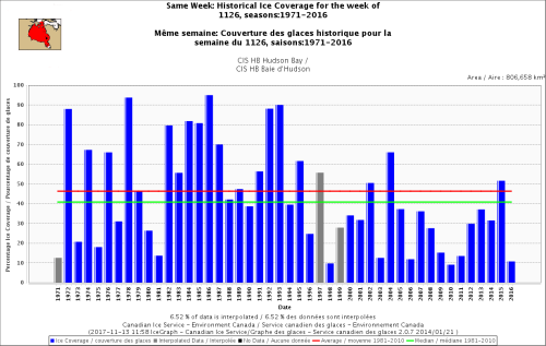 Hudson Bay sea ice same week at Nov 26 1971 to 2016