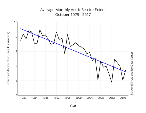 Sea ice October 1979-2017 graph NSIDC