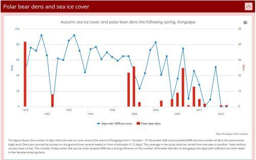 Svalbard polar bear spring dens and fall sea ice cover 1979-2016_NPI