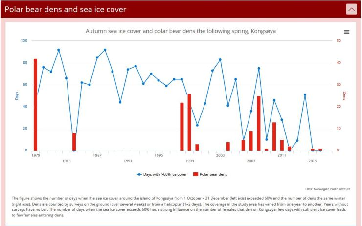 Svalbard polar bear spring dens and fall sea ice cover 1979-2016_NPI