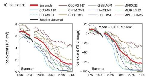 Durner et al. 2009 FIg 12 a sea ice extent summer models