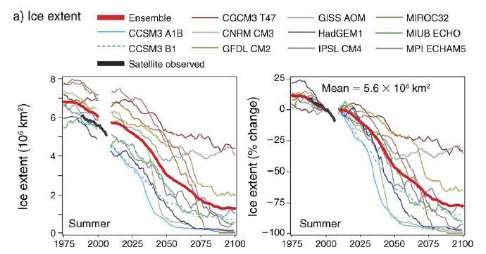 Durner et al. 2009 FIg 12 a sea ice extent summer models