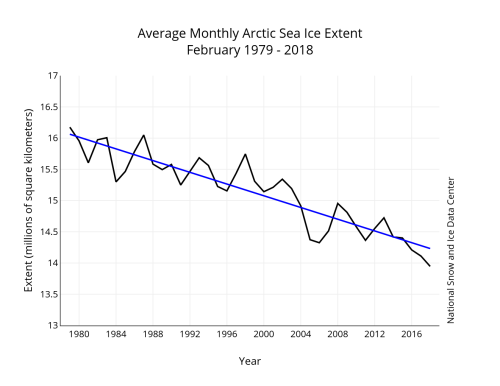 Sea ice 2018 February average_NSIDC graph