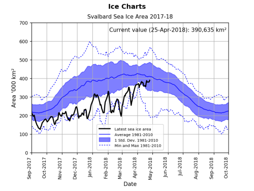 Svalbard ice extent 2018 April 25 graph_NIS