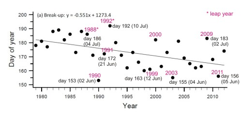 Lunn et al 2013 WHB breakup dates to 2012 with 1999 marked