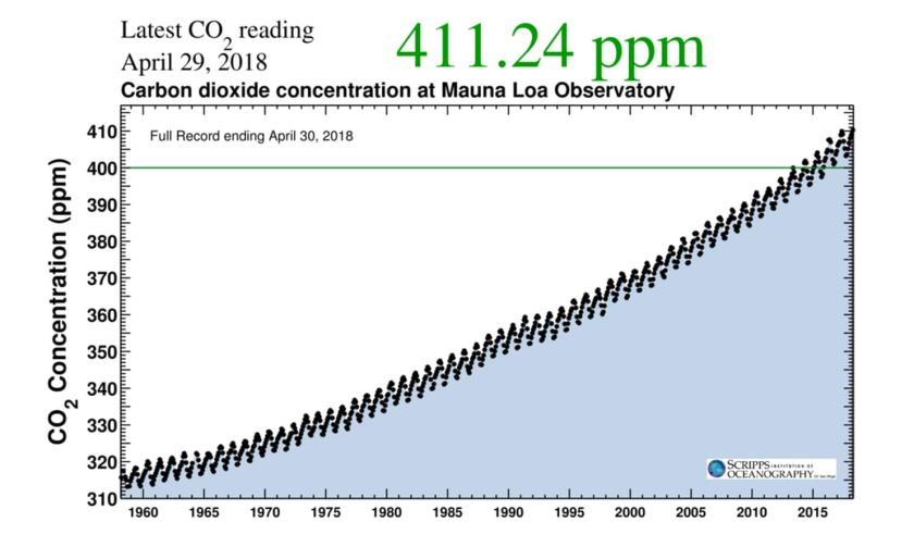 Scripps CO2 curve at 29 April 2018