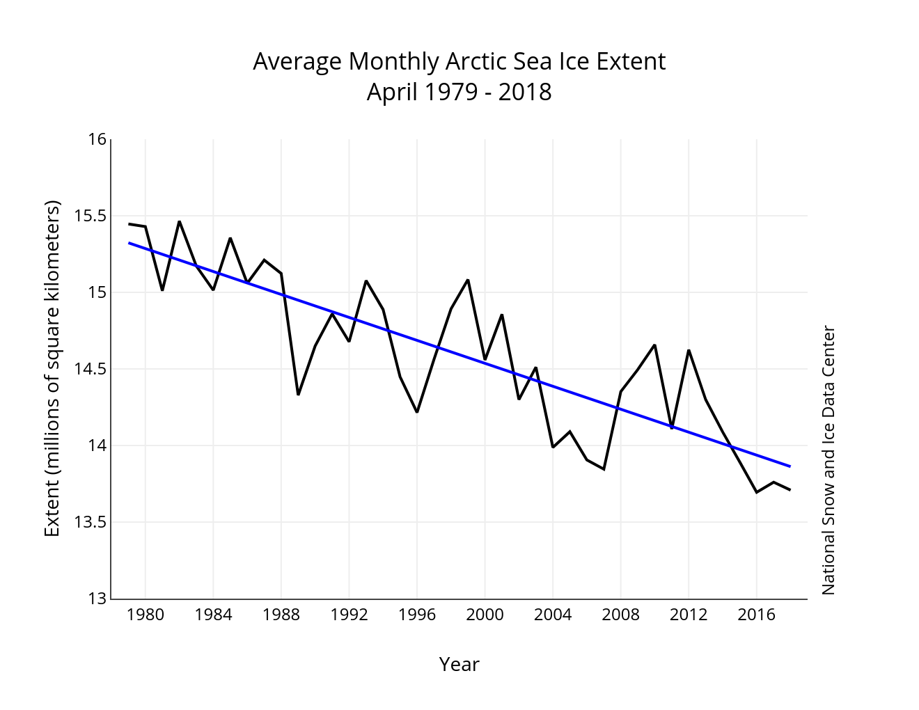 Sea ice 2018 April average_NSIDC graph