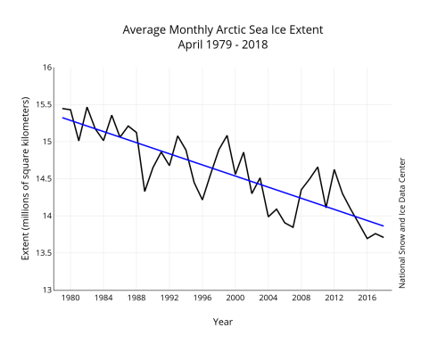 Sea ice 2018 April average_NSIDC graph