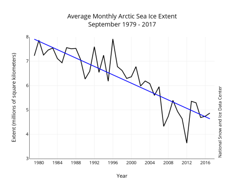 Sea ice Sept 1979-2017 graph NSIDC