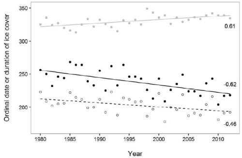 Obbard et al 2016 Fig 4