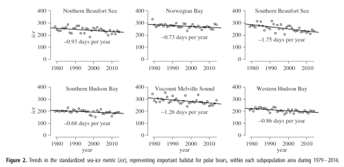 Regehr et al 2016 polar bear red list fig 2 bottom half