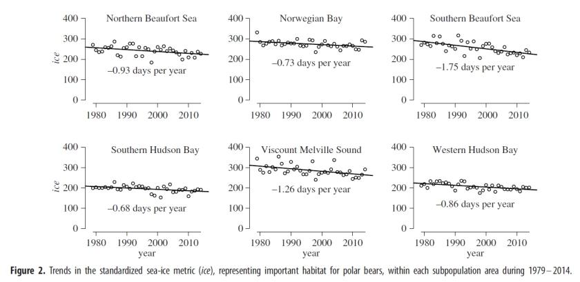 Regehr et al 2016 polar bear red list fig 2 bottom half