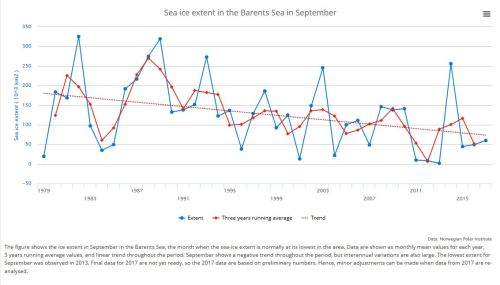 Barents Sea ice extent for Sept 1979 to 2017_NPI