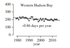Regher et al. 2016 fig 2 Wh Bay ice decline