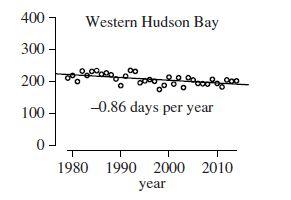 Regher et al. 2016 fig 2 Wh Bay ice decline