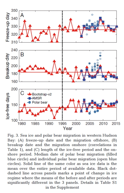Castro de la Guardia et al Derocher 2017 WHB sea ice to 2015 Fig 3